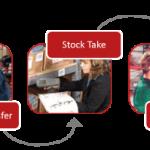 stock control process